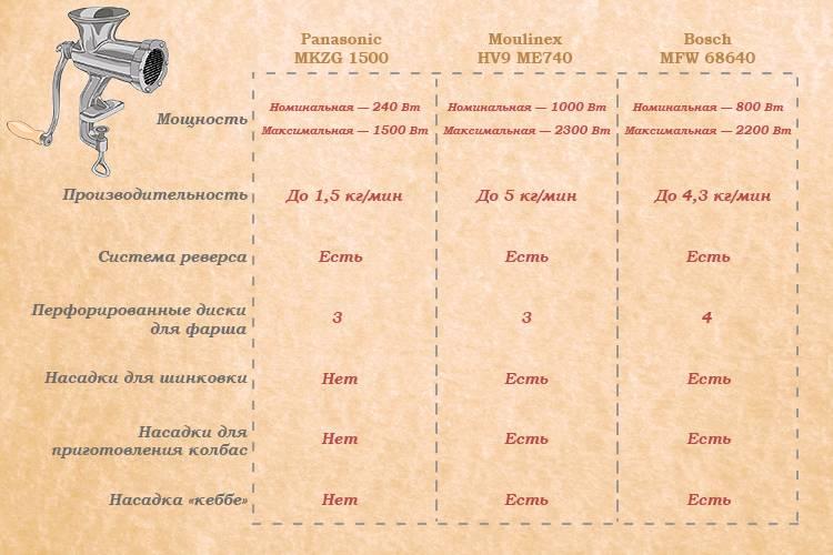 В таблице представлены технические характеристики отдельных моделей
