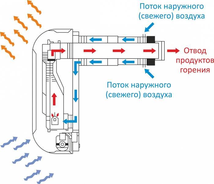 На схеме показано как работает газовый прибор