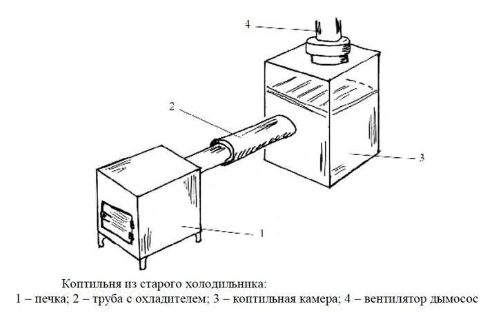 Сооружение из холодильника