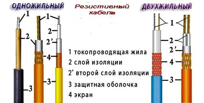 Разрез двух видов резистивного кабеля