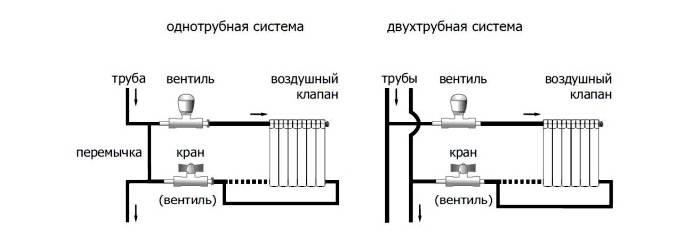 Схема одно и двухтрубного подключения