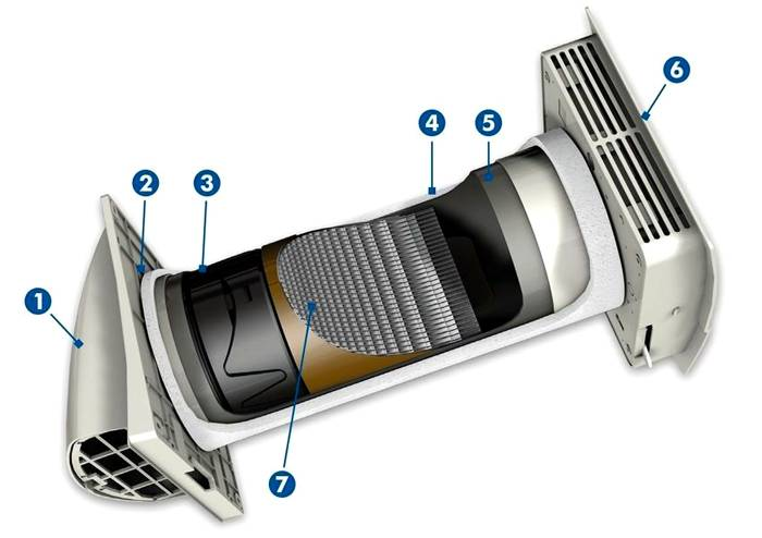Устройство приточного прибора: 1 — внешний кожух; 2 — вентилятор; 3 — фильтр; 4 — утепленный кожух; 5 — регулируемый корпус; 6 — декоративная панель с выключателем; 7 — керамический элемент