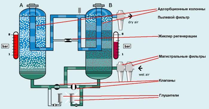 Схема абсорбционного осушителя