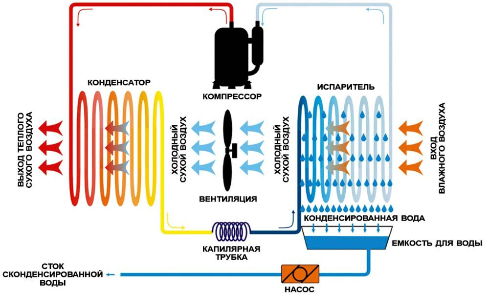 Схема функционирования оборудования