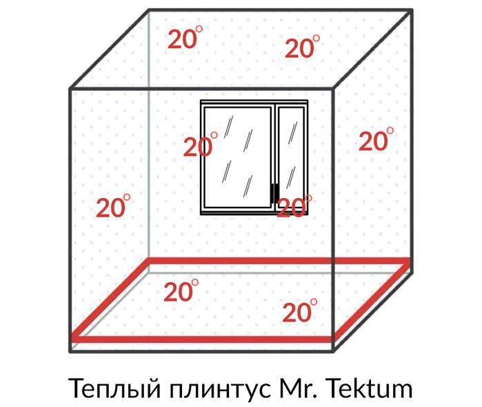 Как распределяется тепло на примере Mr. Tektum