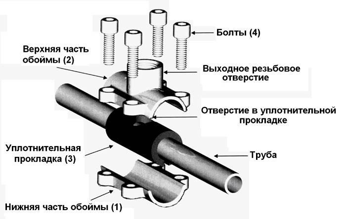 Схема врезки с применением обжимной муфты