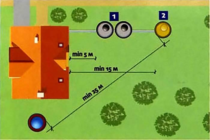 Разметка удаленности сливного колодца от строений
