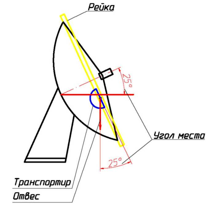 Схема выравнивания оборудования