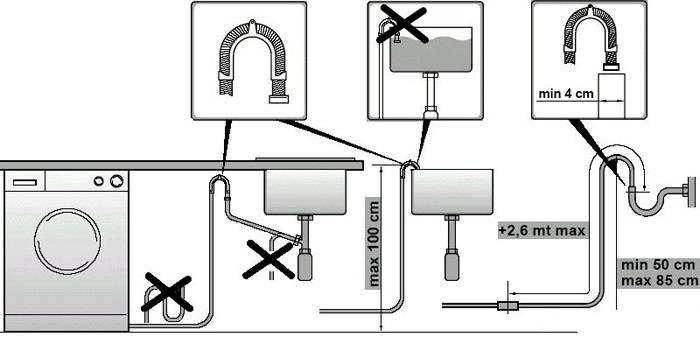 На схеме показаны основные ошибки, которые бывают при подсоединении системы к канализации