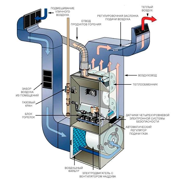 Система, выполненная по канадской методике, позволяет регулировать практически все параметры микроклимата