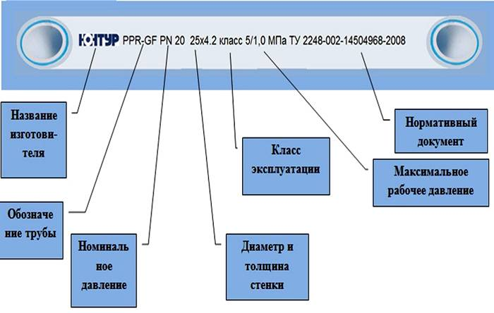 Таблица обозначений характеристик