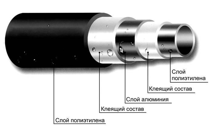Разновидность из металлопластика в разрезе