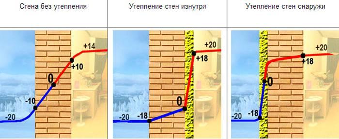 Наружная теплоизоляция стен значительно снижает потери тепла