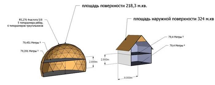 Сравнение экономии на отделке крыши ввиду меньшей площади купольной конструкции
