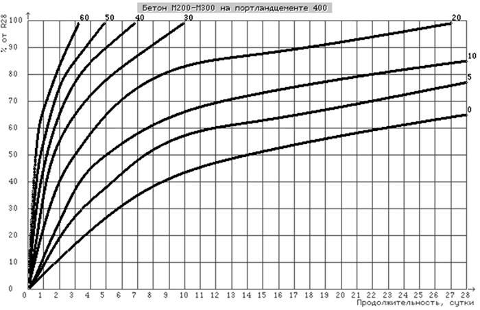 График повышения прочности на примере марки М200, 300