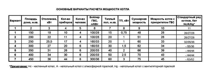 В таблице приведены показатели мощности котла