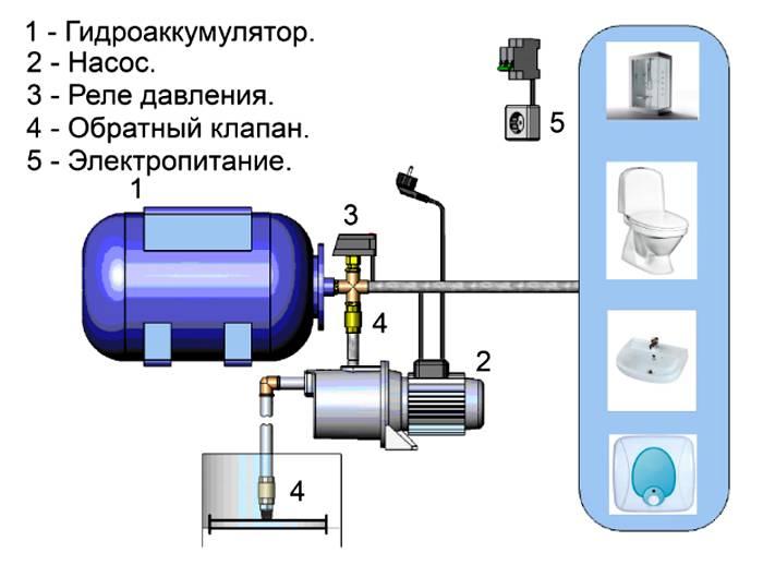 При необходимости дополнительно встраиваются 1 ─ 2 фильтра грубой очистки