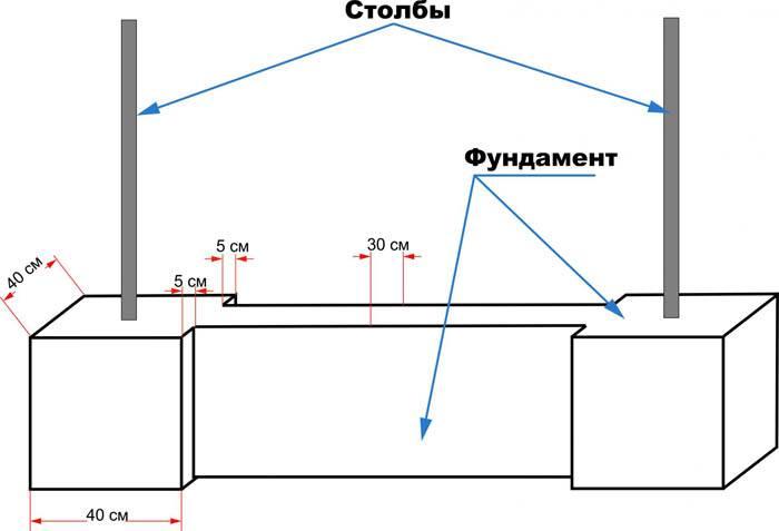 Схема фундамента для выгула под сетку