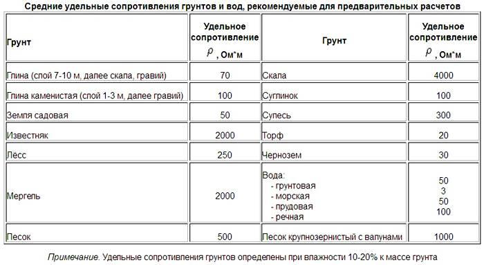 Таблица характеристик почвы
