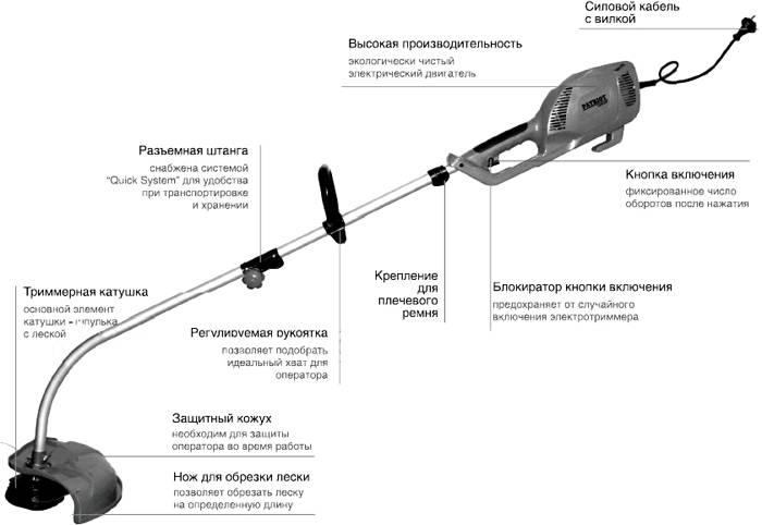 Составные части мотокосы