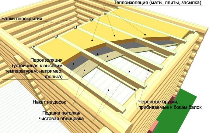 Схема для теплого потолка