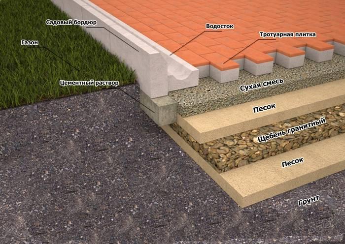 Технология монтажа на песок