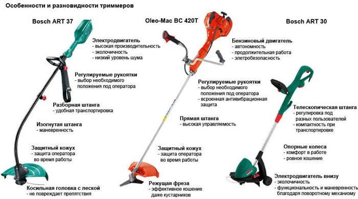 На картинке представлены разные модели оборудования, а также обозначены их основные составные части