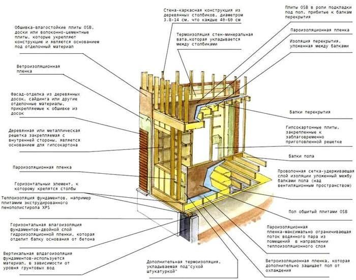 На схеме показана полная структура каркасной постройки