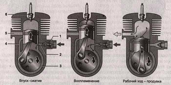 На схеме изображены особенности работы двигателей