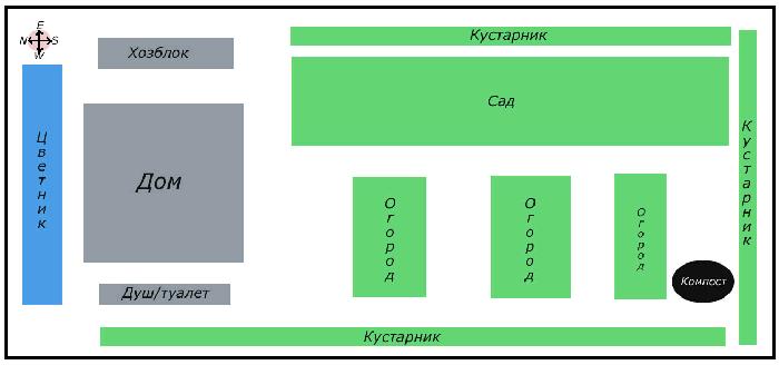 Правильная ориентация грядок и схема их размещения