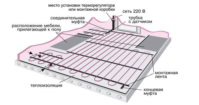 Калькулятор расчета длины нагревательного кабеля