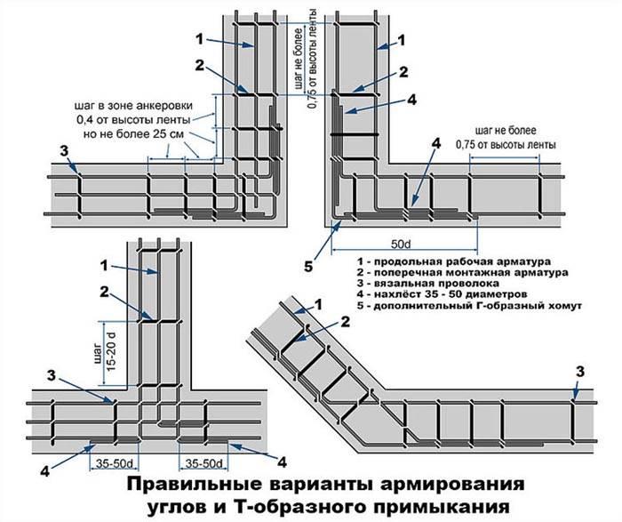 Схема армирования при помощи вязальной проволоки