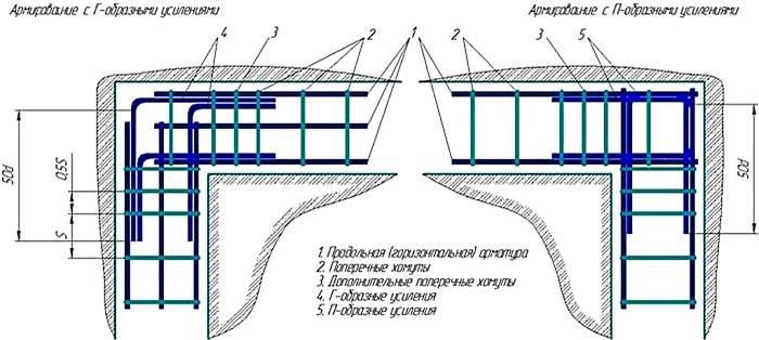 Схема распределения хомутов