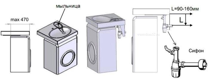 Основные отличия стиралок под раковину