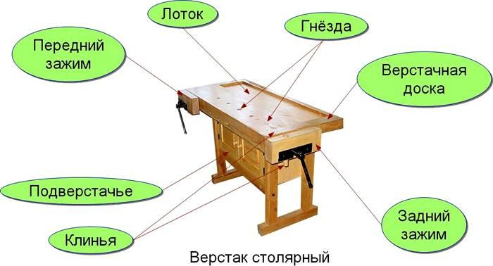 На схеме изображены основные элементы такого верстака