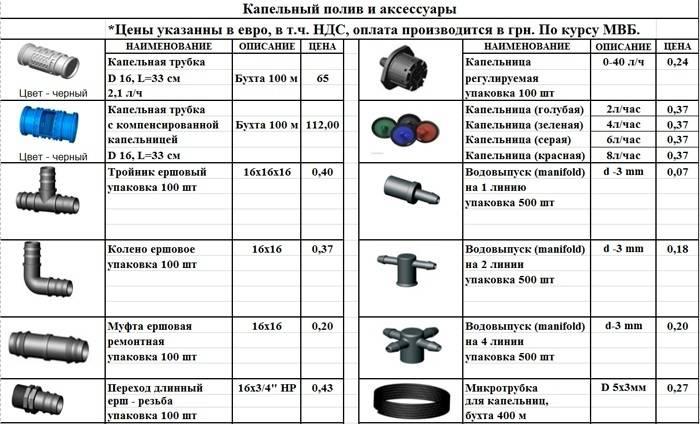 Отдельные элементы для капельного полива и цена на них