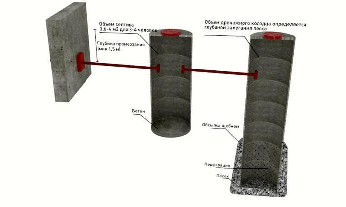 Схема дренажной конструкции