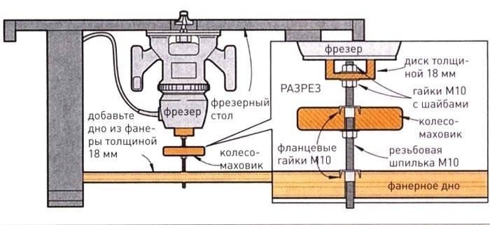 С помощью дополнительного дна из толстой фанеры (ДСП, ДВП) и маховика уменьшают вибрации, повышают точность обработки заготовок