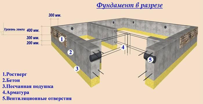 Схема калькуляции надежной конструкции