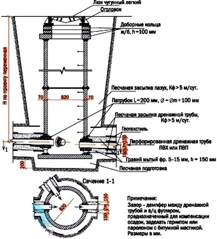 На схеме показано устройство дренажной конструкции