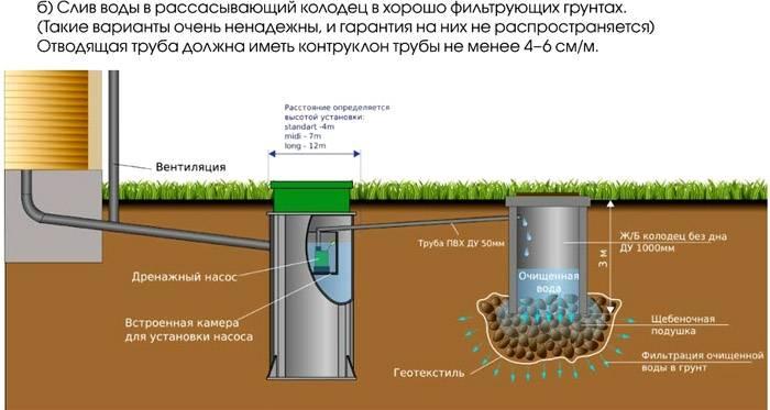 Схема очистной системы