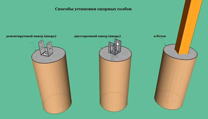 Несколько вариантов бетонирования столбов. Металлическую опору можно погружать в раствор, либо устанавливать в нем при заливке соответствующие закладные детали