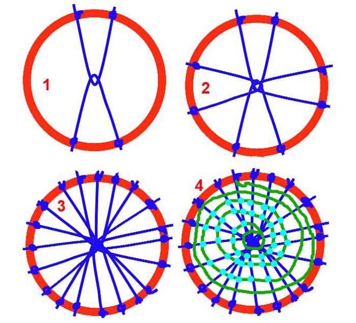 Схема создания гибкой поверхности на кольцевом каркасе