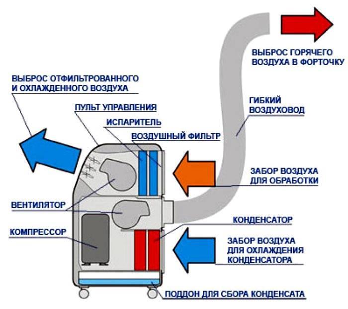 Так выглядит конструкция мобильного кондиционера с воздуховодом