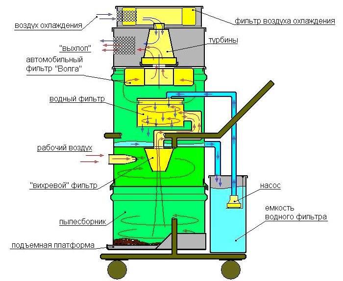 Принципиальная схема работы моющего пылесоса профессиональной категории