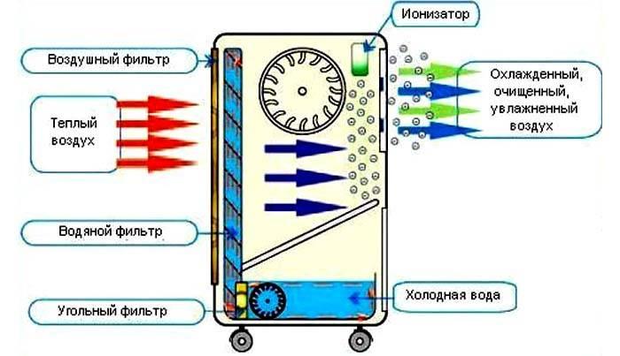 Устройство кондиционера без воздуховода