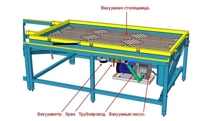 Схематическое изображение вакуумного пресса – очень сложен в изготовлении своими руками