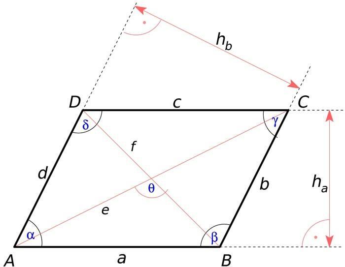 У параллелограмма стороны пересекаются под произвольным углом