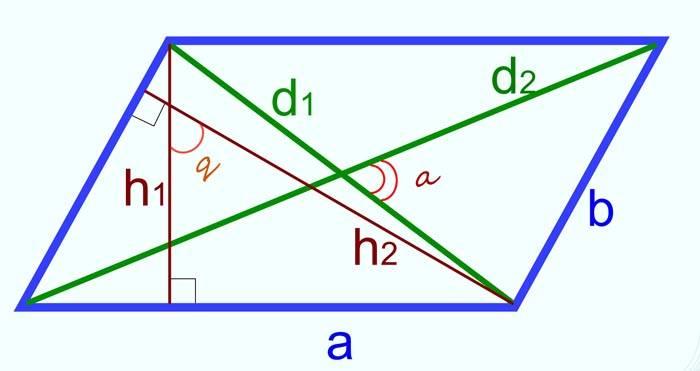 Рассчитать площадь параллелограмма совсем несложно