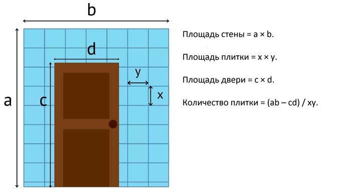 Площадь проема рассчитать несложно